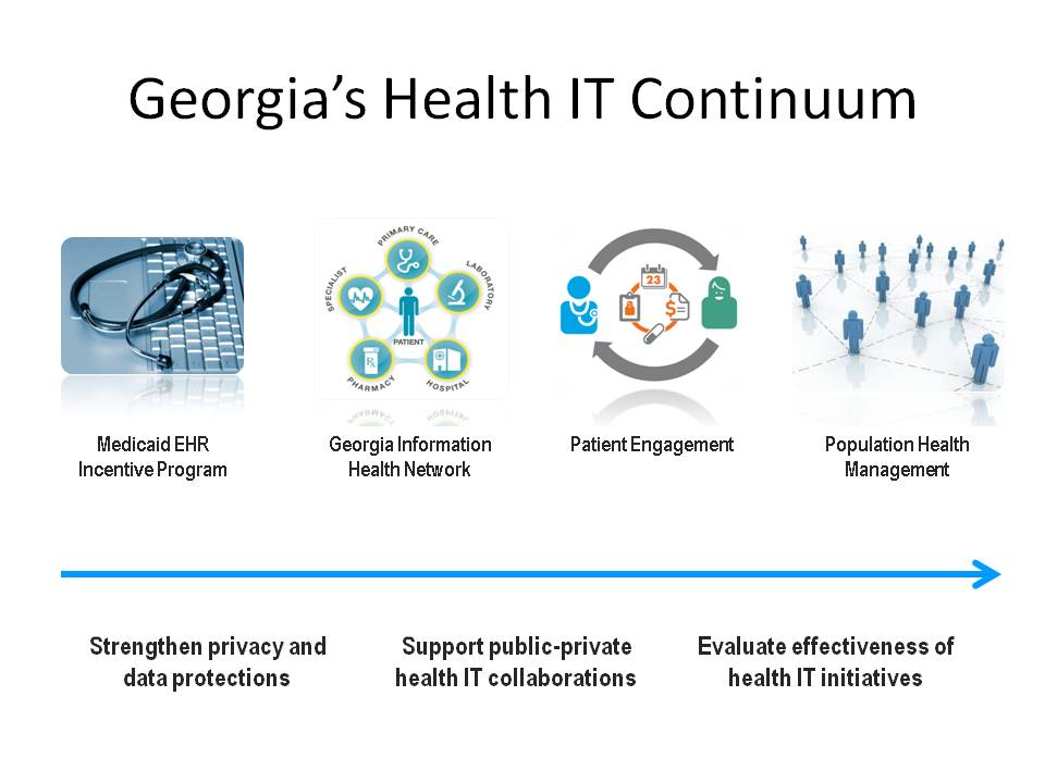 Health Information Technology Georgia Department Of Community Health