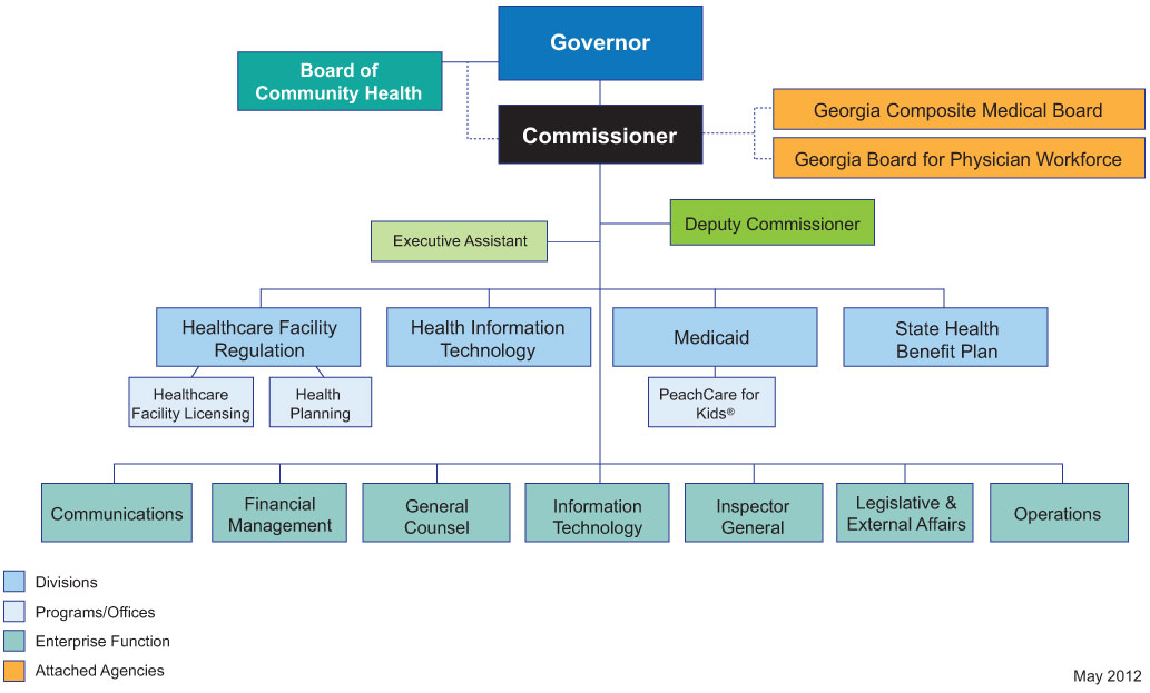 Dch Organization Chart Fy 2012 Jpg Georgia Department
