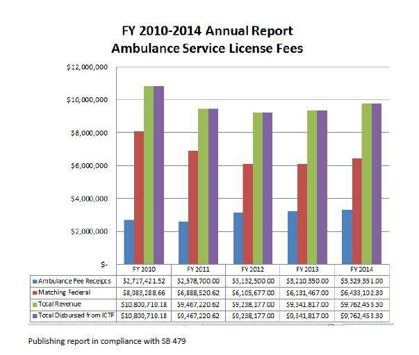 2010-2014-Ambulance-fees-092514.JPG